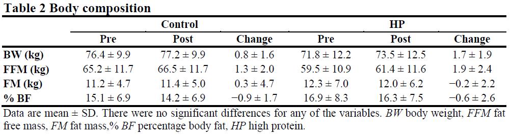 Antonio et al. Table 2
